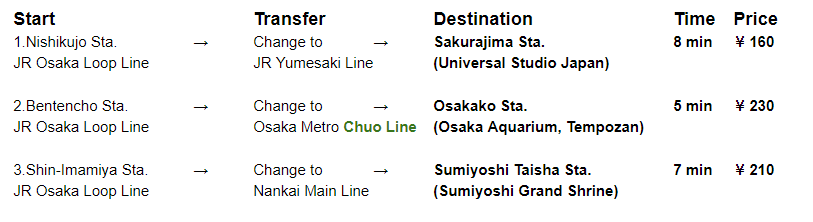 Osaka Transportation Summary